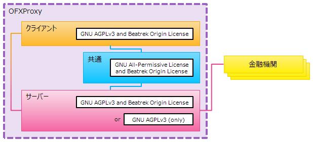 OFXProxy:対応機関の口座情報よ...